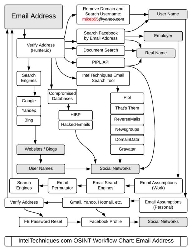 IntelTechniques Blog » Blog Archive » Updated OSINT Flowcharts